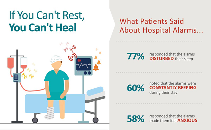the effects of hospital noise Noise is an environmental stressor that is known to have physiological and psychological effects the body responds to noise in the same way it responds to stress and overtime can impair.
