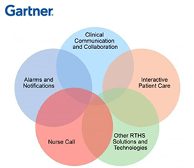 Gartner Market Guide for Clinical Communication and Collaboration